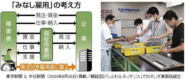 東京新聞&中日新聞に記事掲載/障害者の「みなし雇用」導入に期待