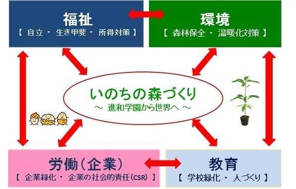 いのちの森づくり/苗木の提供30万本超過!~新たなチャレンジ!~